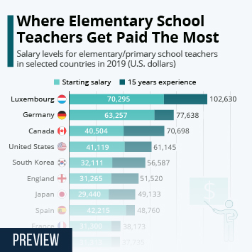 Infographic - Salary levels for elementaty/primary school teachers