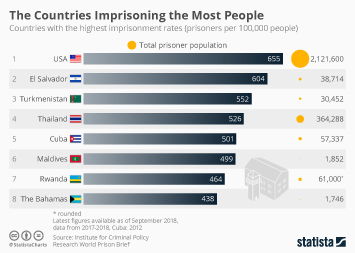 Infographic - The Countries Imprisoning the Most People