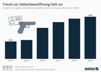 Infografik - Anzahl der registrierten kleinen Waffenscheine in Deutschland