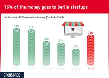 Infographic - Venture capital flowing into Berlin startups
