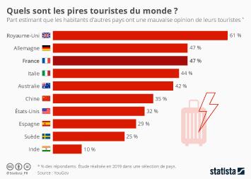 Infographie - part de repondants estimant que les habitants d autres pays ont une mauvaise opinion de leurs touristes