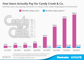 Link to Few Users Actually Pay for Candy Crush & Co. Infographic