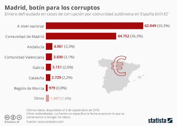 Infografía - Dinero defraudado o robado en casos de corrupción en España