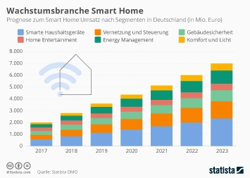 Wachstumsbranche Smart Home