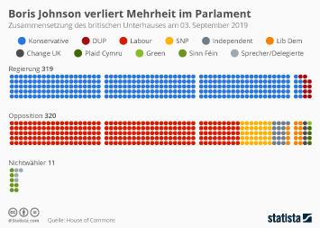 Infografik - Boris Johnson verliert Mehrheit im Parlament