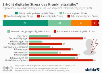 Infografik - Digitaler Stress im Job erhöht Krankheitsrisiko