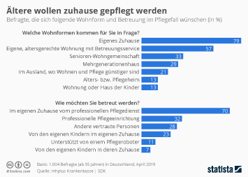 Infografik: Ältere wollen zuhause gepflegt werden | Statista