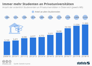 Infografik: Immer mehr Studenten an Privatuniversitäten | Statista