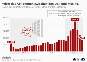 Infografik - Anzahl der durch US-Grenzer aufgegriffenen Immigranten aus Mexiko