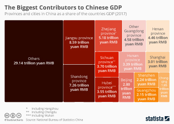 Infographic - contributions to Chinese GDP cities regions