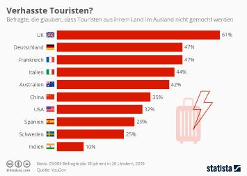 Infografik - Verhasste Touristen?