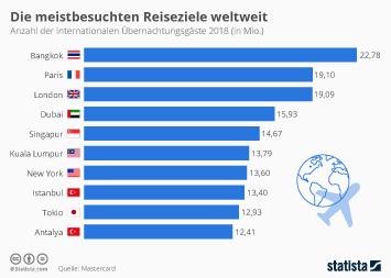 Infografik - Die meistbesuchten Reiseziele weltweit