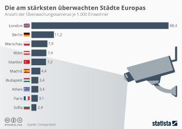 Infografik - Top 10 Städte in Europa nach Anzahl der Überwachungskameras je 1000 Einwohner