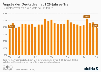 Infografik: Ängste der Deutschen auf 25-Jahres-Tief | Statista