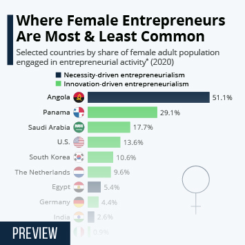 Infographic -  female adult population engaged in entrepreneurial activity per country