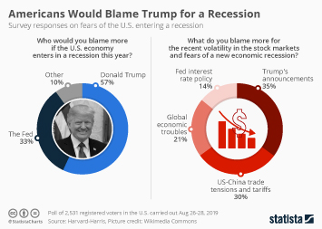 Infographic: Americans Would Blame Trump for a Recession | Statista
