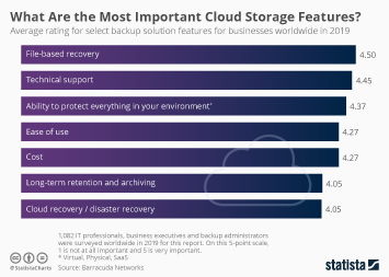 Infographic: What Are the Most Important Cloud Storage Features? | Statista