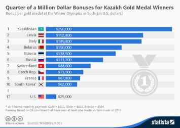 Infographic: Quarter of a Million Dollar Bonuses for Kazakh Gold Medal Winners | Statista