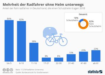 Infografik - Anteil der Radfahrer in Deutschland mit Schutzhelm