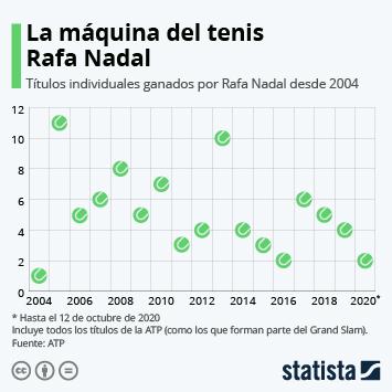 ¿Cuándo ha ganado más torneos Rafa Nadal?