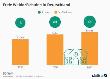 Infografik - Anzahl der freien Waldorfschulen in Deutschland