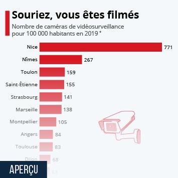 Infographie - villes europe avec le plus de cameras videosurveillance par habitant