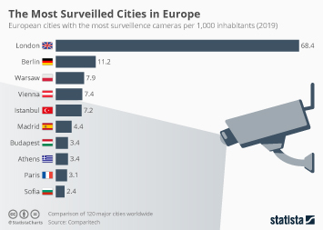Infographic: The Most Surveilled Cities in Europe | Statista