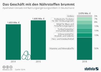 Infografik: Das Geschäft mit den Nährstoffen brummt | Statista