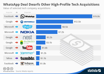 Infographic: WhatsApp Deal Dwarfs Other High-Profile Tech Acquisitions | Statista