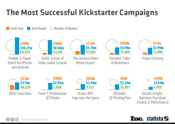 Infographic - The Most Successful Kickstarter Campaigns