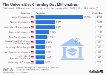 Infographic - estimated UHNW alumni population and collective wealth