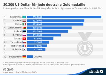 Infografik - Prämie pro Goldmedaille in Sotschi