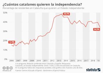 Infografía - Residentes en Cataluña que quieren un Estado independiente
