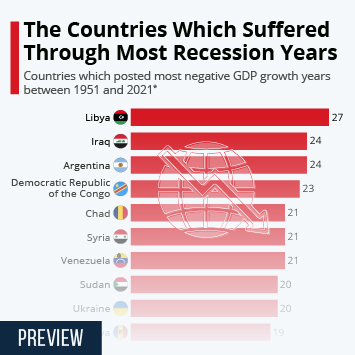 Infographic - countries with most years in recession