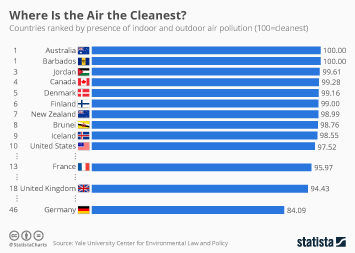 Infographic: Where Is the Air the Cleanest? | Statista