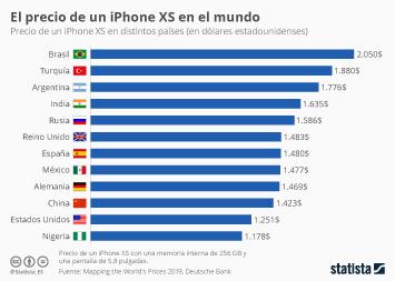 Infografía - Precios del iPhone XS en el mundo