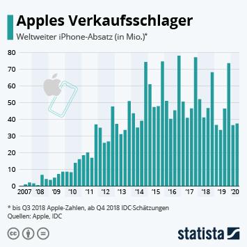 Infografik - Absatz von Apple iPhones weltweit