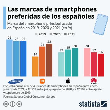 Infografía - Marcas de teléfono más usadas por consumidores españoles