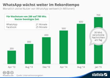 Infografik: WhatsApp wächst weiter im Rekordtempo   Statista