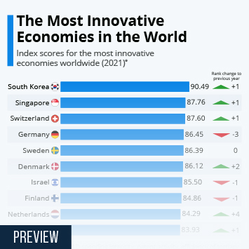 Infographic - Most Innovative Economies in the World