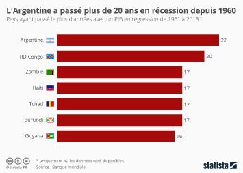 Infographie - pays le plus en recession nombre annees avec regression du pib