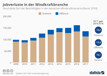Infografik - Zahl der Beschäftigten in der deutschen Windkraftindustrie