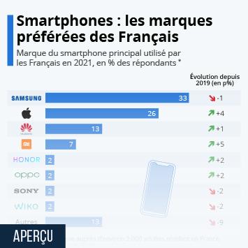 Infographie - marque de smartphone preferee des francais