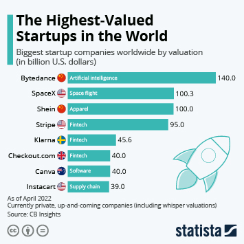 Infographic - Highest-Valued Startups in the World
