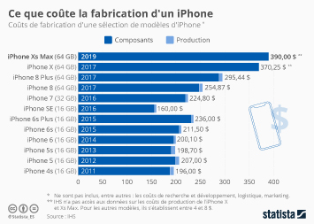 Infographie - couts de fabrication de iphone apple