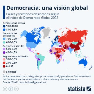 Infografía - Países y territorios clasificados según el Índice de Democracia Global