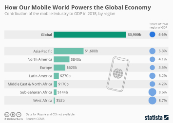 Infographic - How Mobile World Powers Global Economy