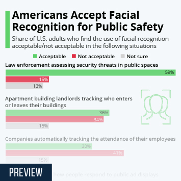 Infographic - facial recognition public opinion