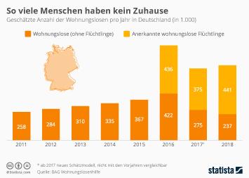 Infografik - Anzahl der Wohnungslosen in Deutschland