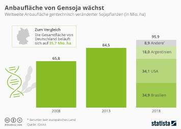 Infografik - Weltweite Anbaufläche gentechnisch veränderter Sojapflanzen